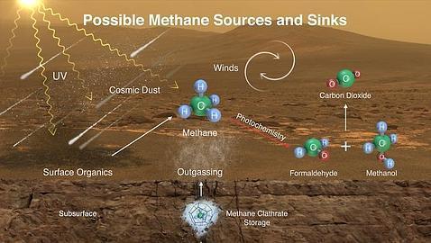 ¿Quién «fabrica» el metano de Marte?