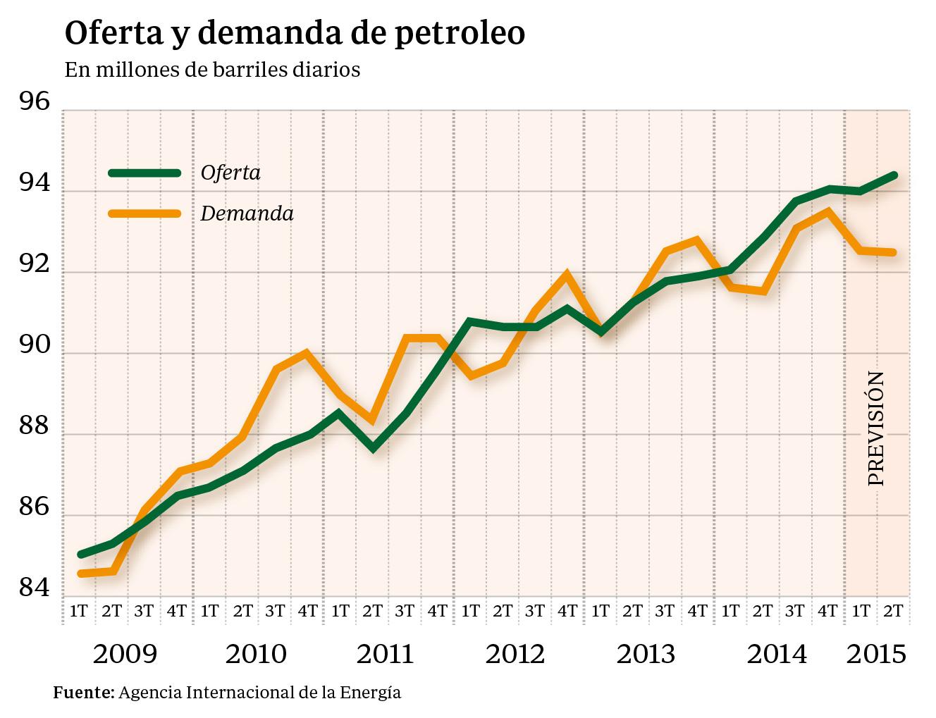 Noticias sobre Precio del Petróleo