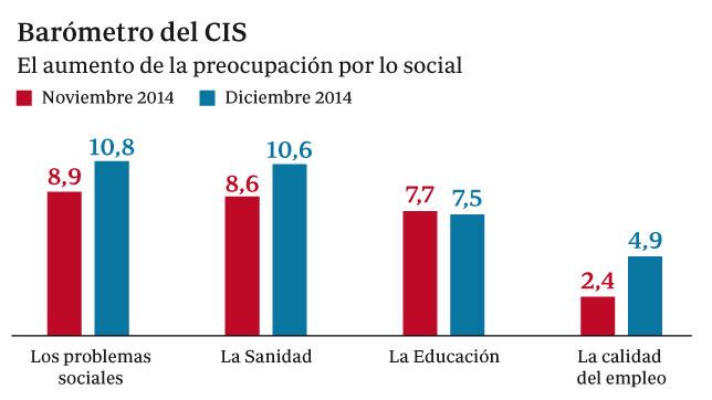 Los Problemas Sociales repuntan Entre las Principales Preocupaciones de los Españoles