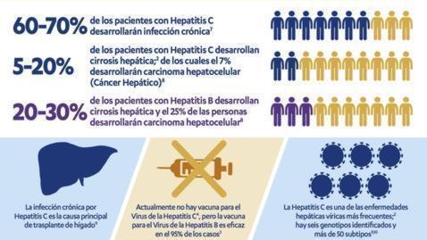 Efectos de la hepatitis