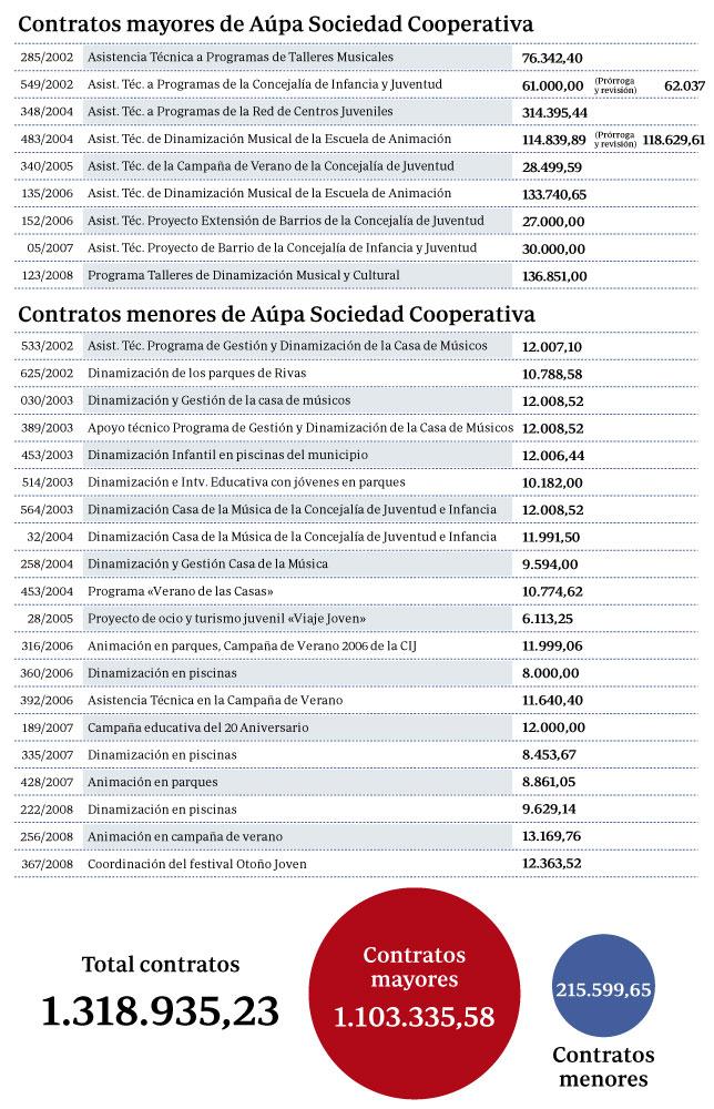 Los 29 contratos del hermano de Tania Sánchez