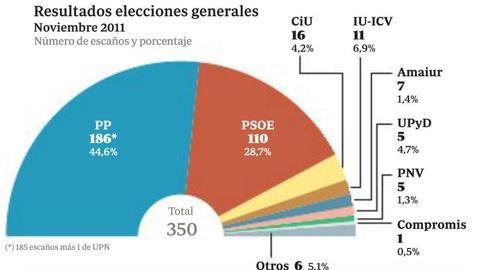 El PP ganaría las elecciones con un 29,3 por ciento, 8 puntos más que Podemos