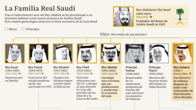Arabia Saudí, el país de los 7.000 príncipes