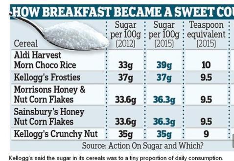 Los cereales del desayuno y el peligro que esconden para los niños