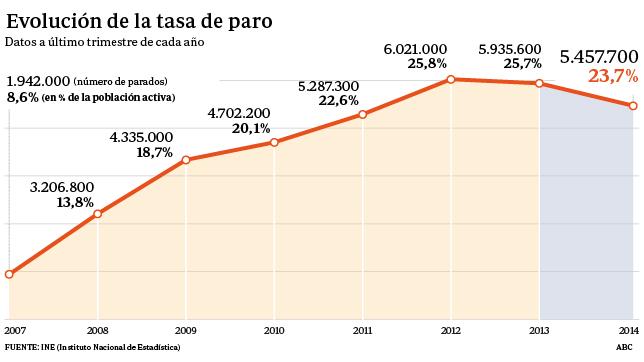 El empleo sube en 433.900 personas, el primer aumento desde 2007, según la EPA