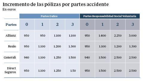 Así se encarecen las pólizas de los seguros al aumentar los accidentes de tráfico