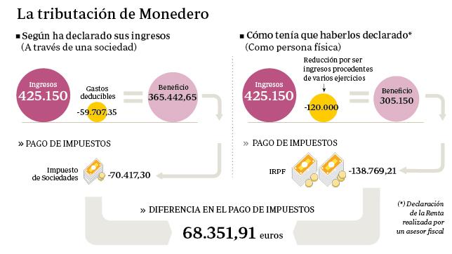 Monedero eludió 68.000 euros en impuestos con su sociedad instrumental