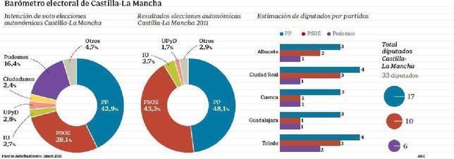El PP revalidaría la mayoría absoluta en Castilla-La Mancha con 17 diputados