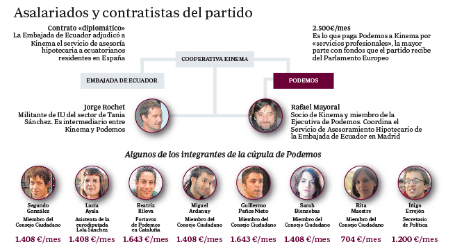 Asalariados y contratistas de Podemos