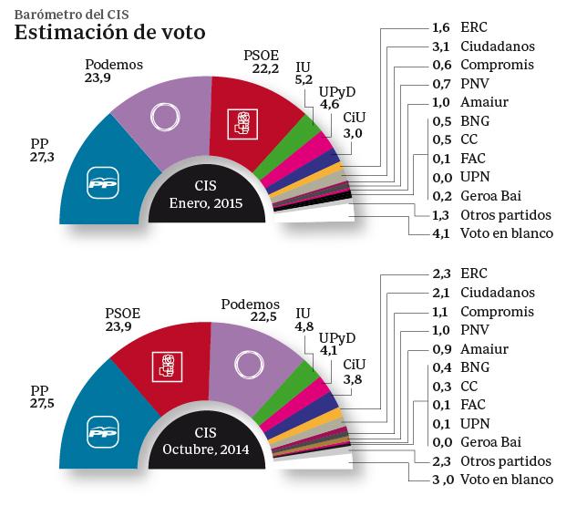 El CIS confirma la subida de Podemos a la segunda posición y el PP se mantiene