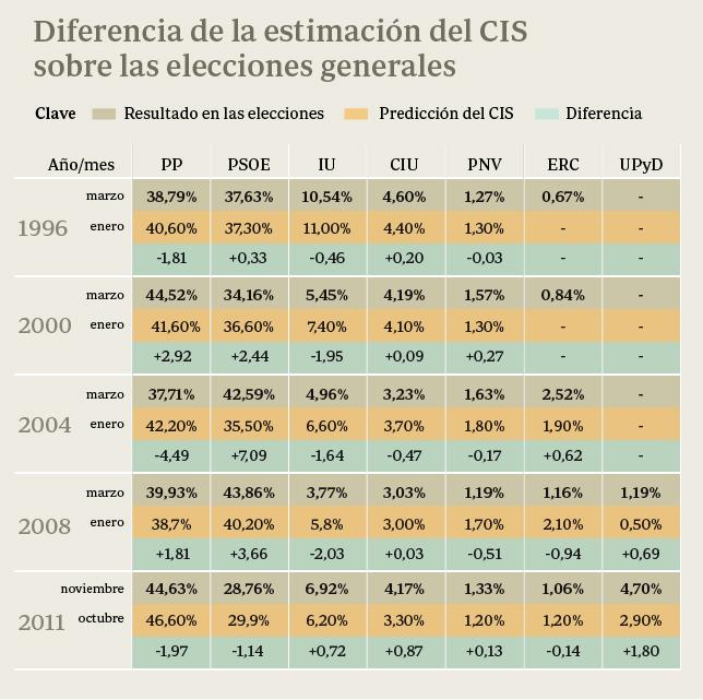 El CIS siempre ha acertado el ganador de las elecciones generales