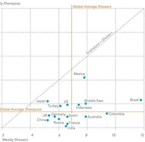 ¿En qué países se duchan menos?
