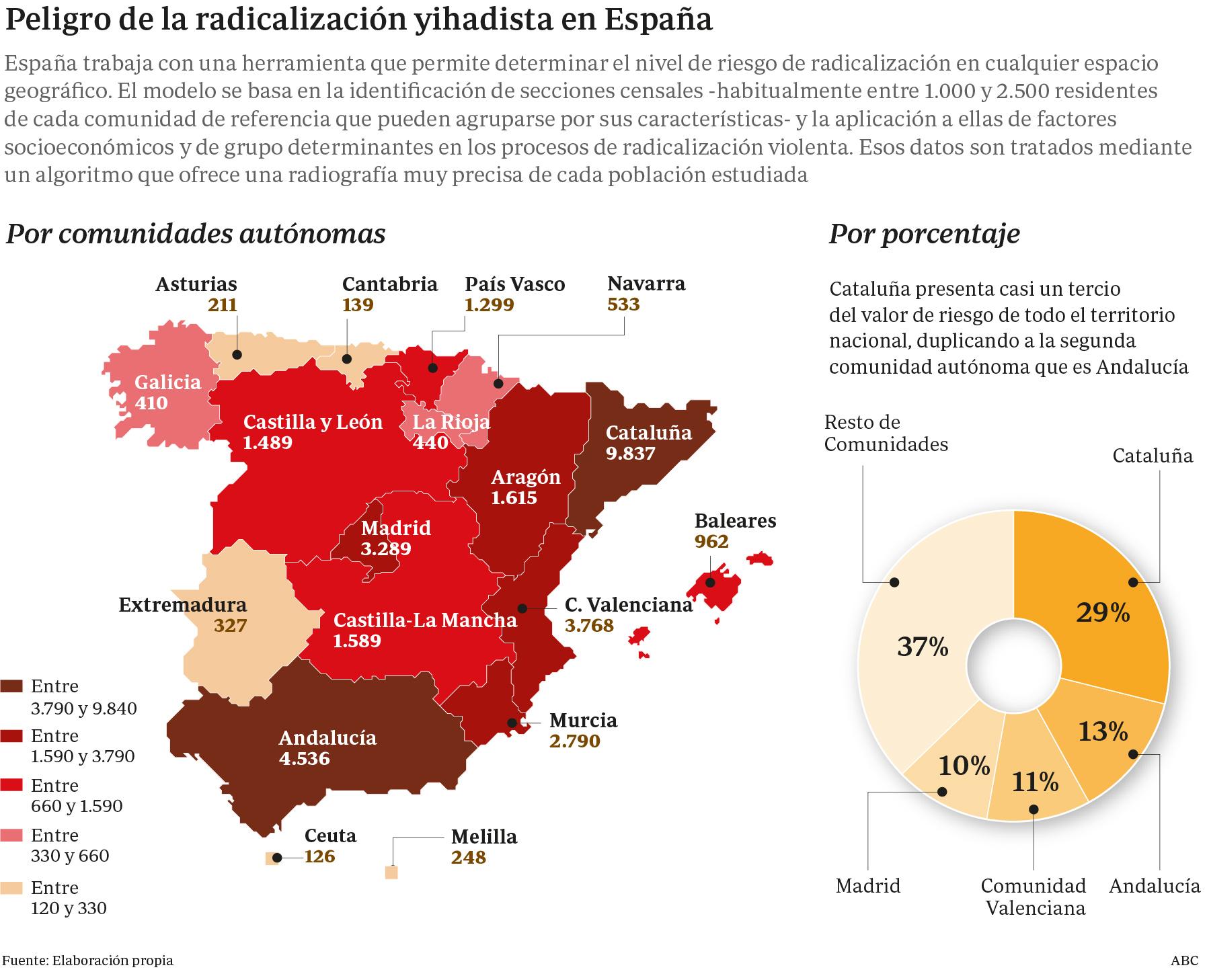 Cataluña es la comunidad con mayor riesgo de radicalización de musulmanes