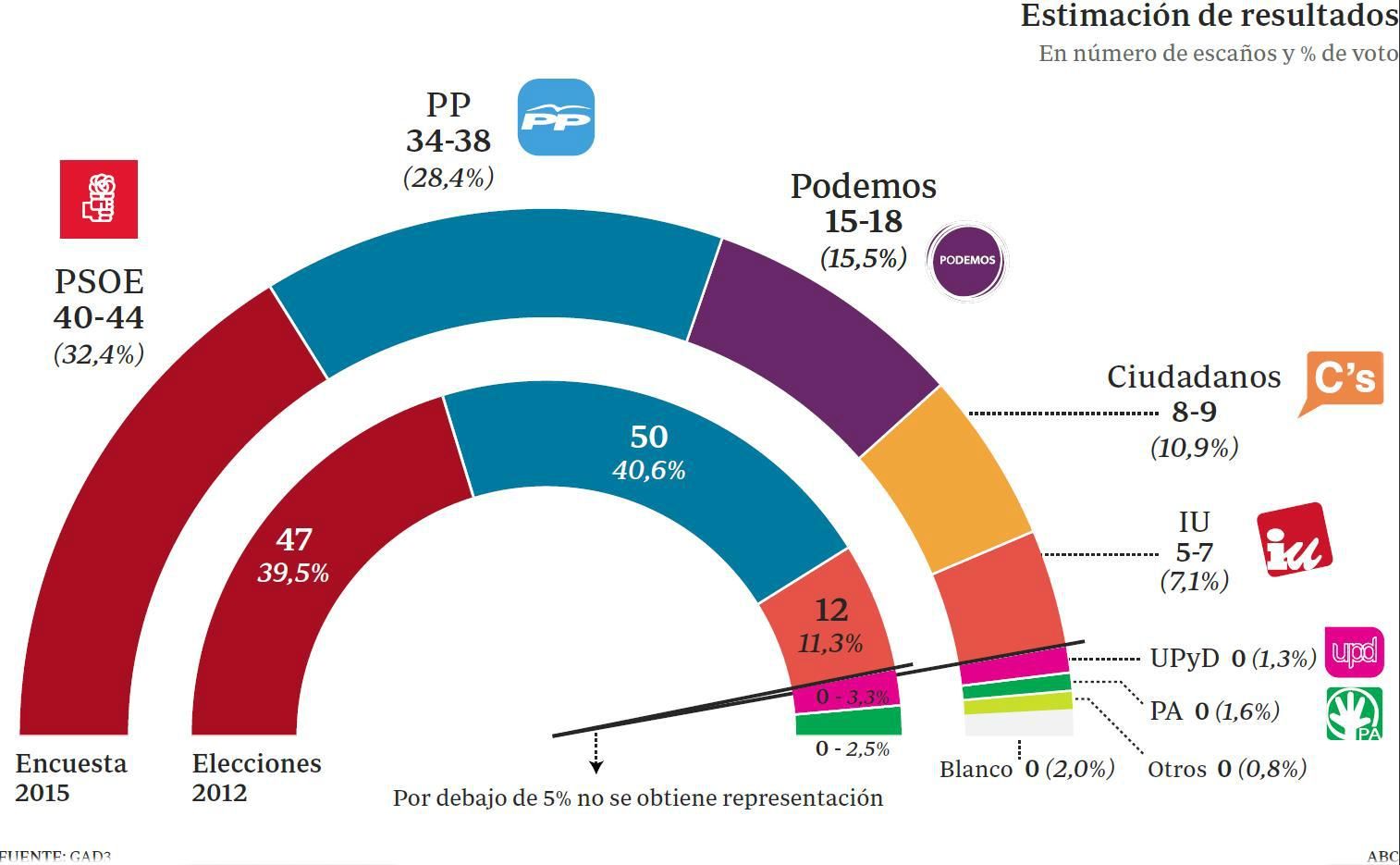 estadistica andalucia: