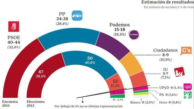 Acertaron las encuestas en el resultado de las elecciones for Resultados electorales mir
