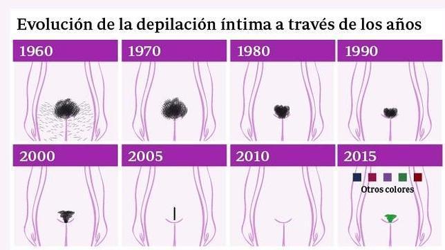 Evolución de la depilación íntima femenina a lo largo del tiempo