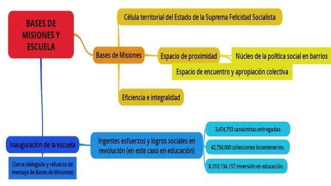 Documento elaborado por CEPS para dar argumentos a Maduro sobre la «Suprema Felicidad Socialista»