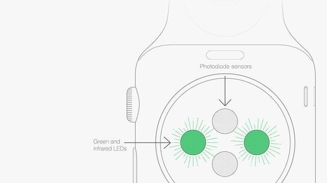«Tattoo-gate»: los sensores del Apple Watch tienen problemas con los tatuajes