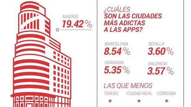 Gráfico de las ciudades más adictas a las apps