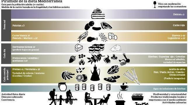 Pirámide nutricional de la dieta mediterránea.
