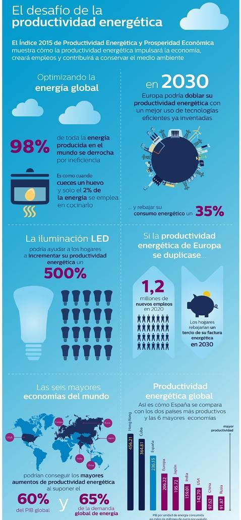 El 98% de la energía consumida a nivel mundial se desperdicia