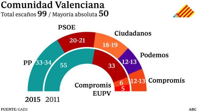 Así quedarían las Comunidades y principales ciudades españolas de cumplirse las encuestas