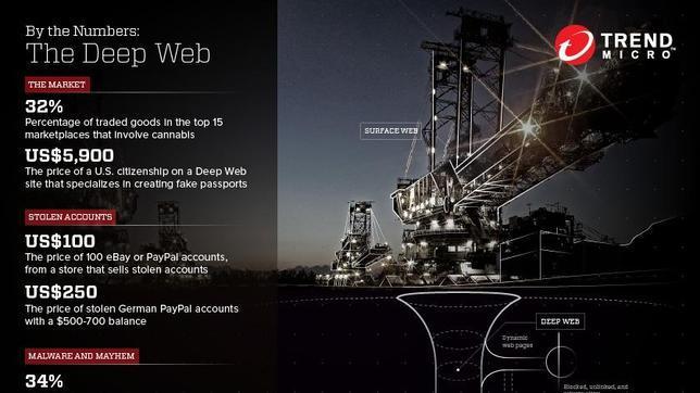 La Deep Web en números según un estudio de Trend Micro