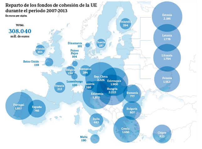 Los fondos de cohesión europeos, una historia de éxito para los países del sur