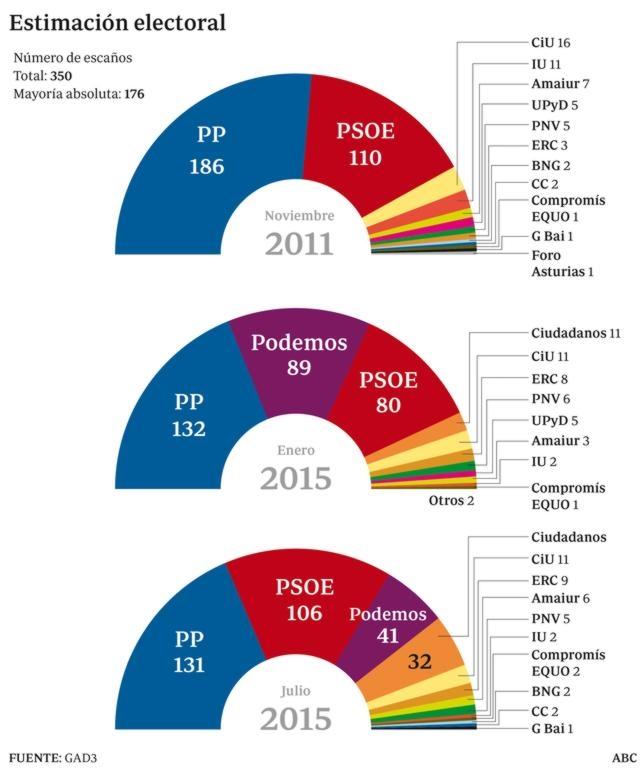 El bipartidismo se recupera con Podemos en caída libre