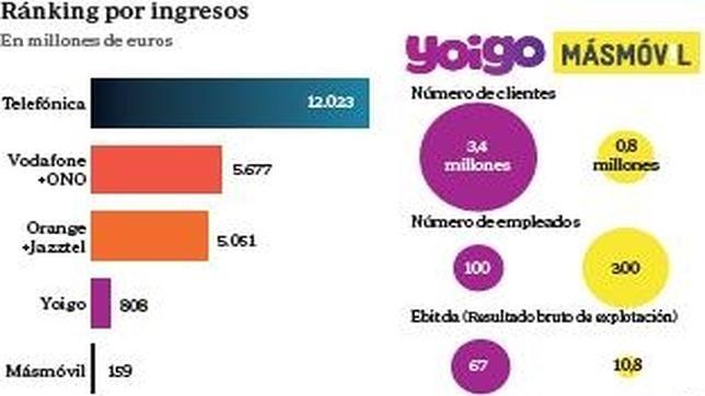 Yoigo y Masmóvil se disputan crear el cuarto gran operador del país