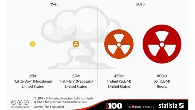 ¿Por qué sería más destructivo un ataque con bombas nucleares en la actualidad?