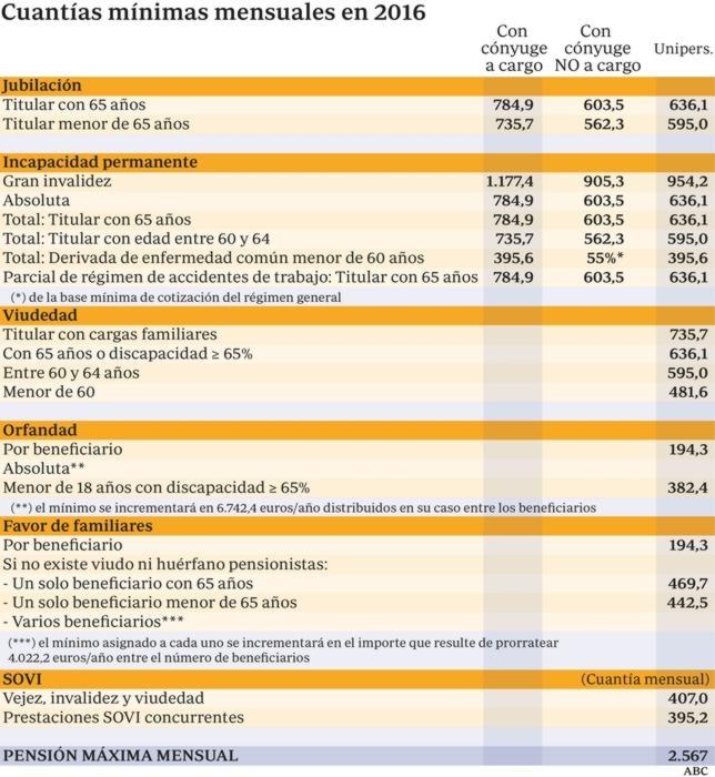 pensiones  - La pensión máxima será en 2016 de 2.567 euros y la mínima de 636 euros