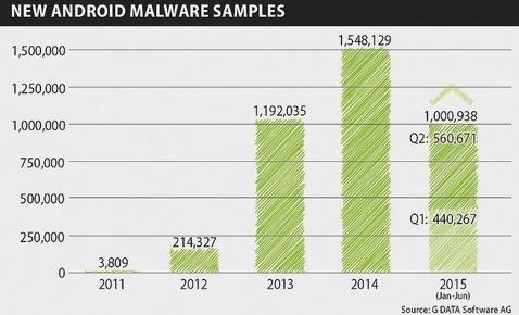 Comprueba si tu «smartphone» viene con «malware» preinstalado