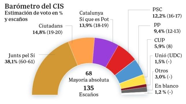 Estimación de voto para el 27-S