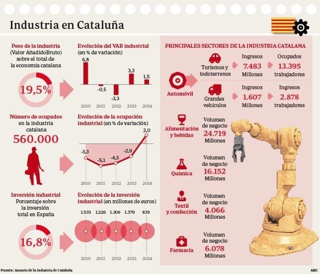 Anuario de la Industria de Cataluña