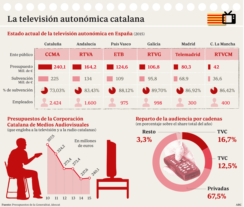 Así es la televisión autonómica de Cataluña y así sería en la ...