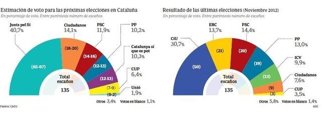 Los independentistas no llegan a la mitad de los votos a una semana del 27-S