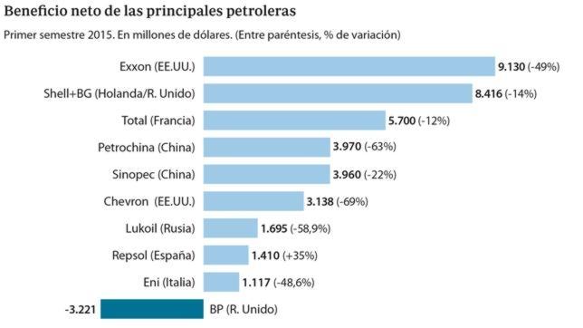 Beneficio de las principales petroleras en el primer semestre del año