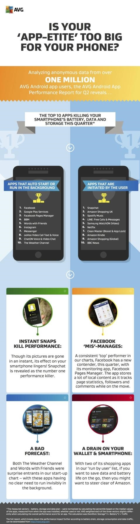 Android: las diez aplicaciones que más batería consumen, más espacio ocupan y más datos móviles gastan