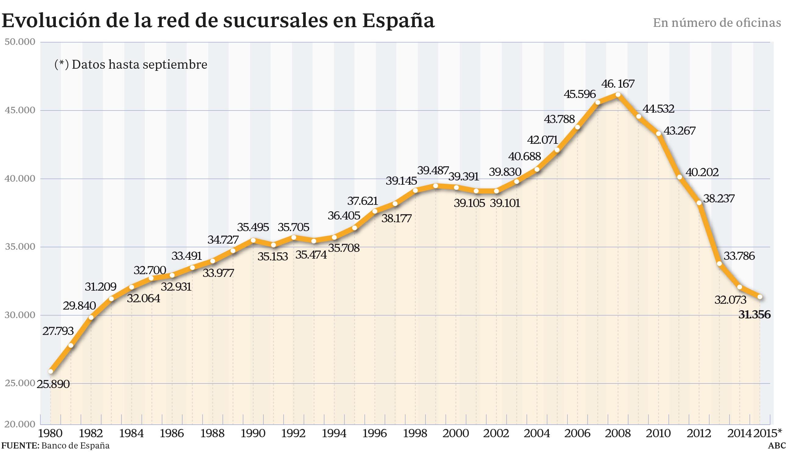 La banca espa ola estima que a n debe cerrar unas for Sucursales banco espana