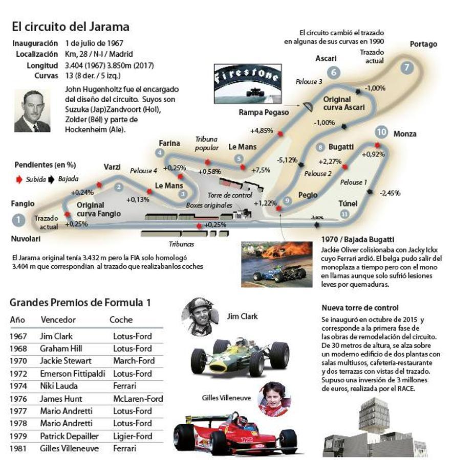 Circuito Jarama : Jarama circuito edsvinyls