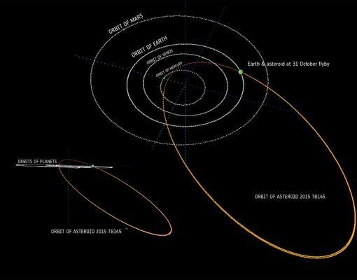Trayectoria de 2015 TB145. Volverá a pasar cerca de la Tierra en 100 años
