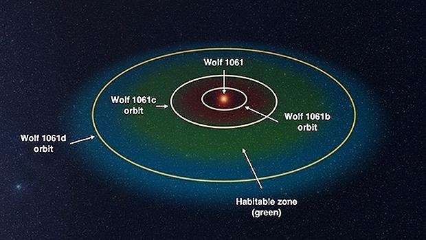La estrella Wolf 1061 y sus tres planetas. El «c» es el potencialmente habitable