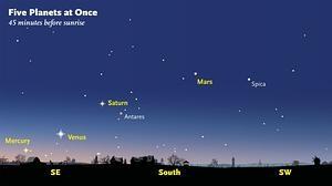 Cinco planetas aparecen juntos en el cielo