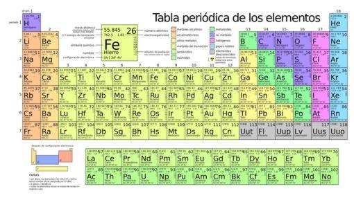 Dmitri Mendeléyev - ¿Te acuerdas de la tabla periódica?