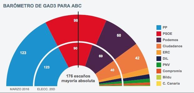 La izquierda castiga a Podemos y premia al PSOE tras el debate de investidura