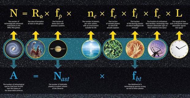 La ecuación de Drake, arriba. La de los investigadores de Rochester, abajo, elimina algunas variables