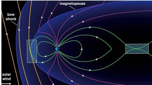 Esquema del proceso de reconexión magnética