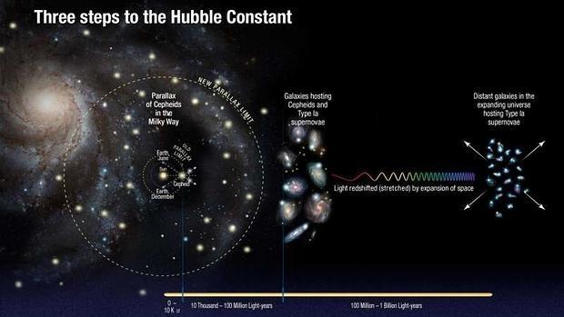 Resultado de imagen de El Universo se expande