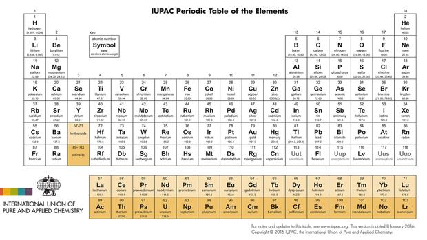 Última versión de la tabla periódica (en inglés), de enero de 2016